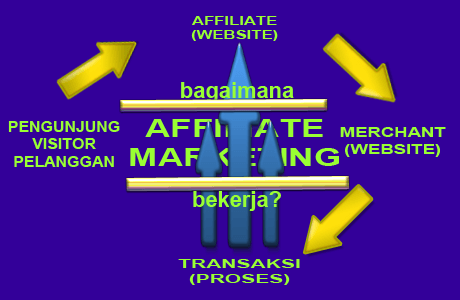affiliate-marketing-work