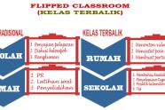 Mengenal Pembelajaran Model Flipped Classroom