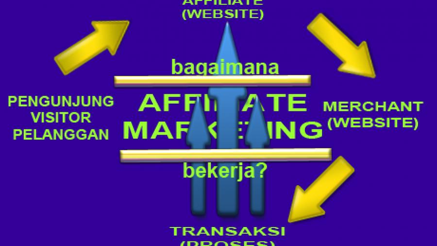 Affiliate Marketing – Mendapatkan Uang Online Sebagai Affiliate Marketer