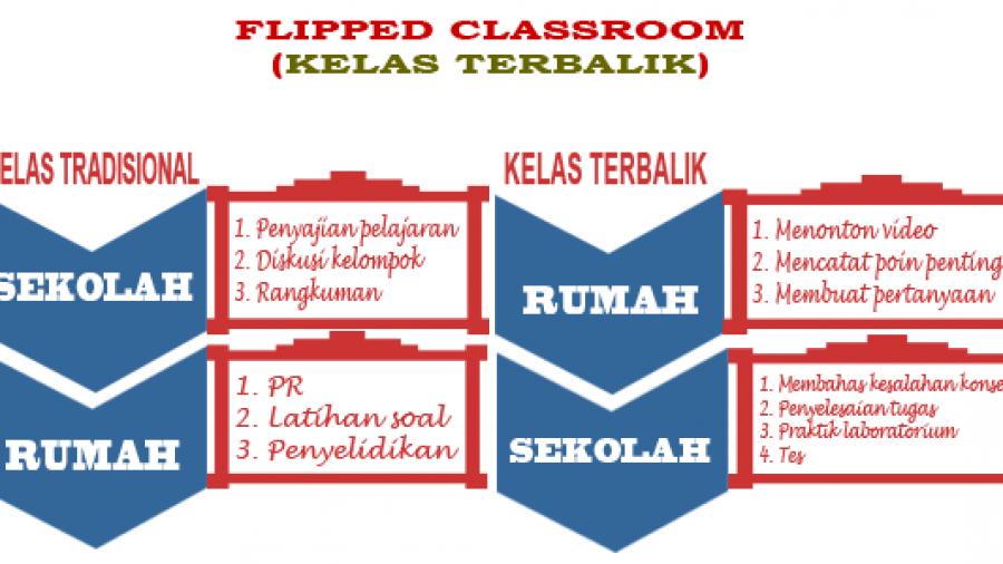 flipped_classroom